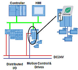 PROFIenergy resides in existing automation devices or sub-system
